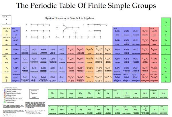 Hello world periodic table of finite simple groups for 11 groups of the periodic table