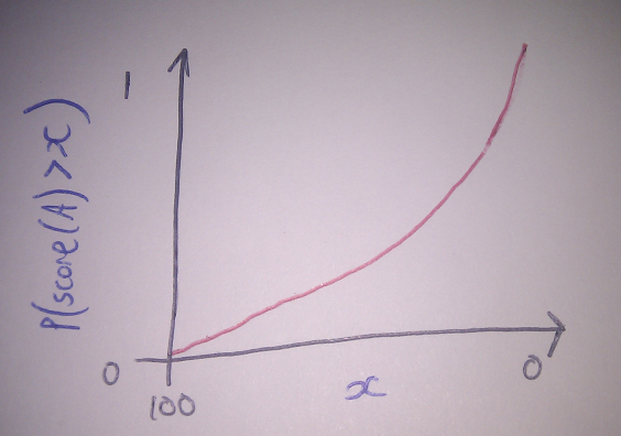 pointless graph