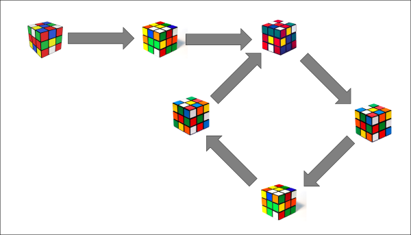 Rubik's cube configuration diagram