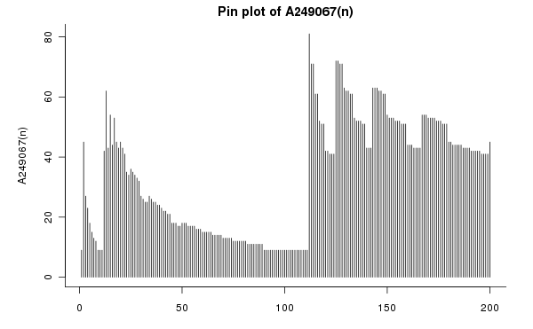 Pin plot of A249067(n) from n=0 to 200. The highest value is a(112) = 81