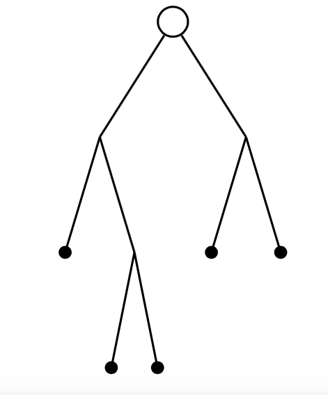 Figure 1: A binary tree with 9 nodes