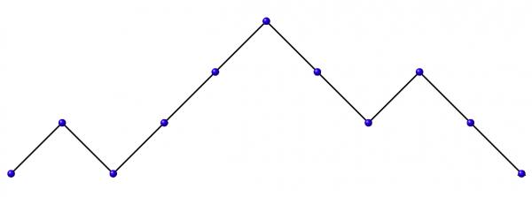 Figure 4: A Dyck path of length 10