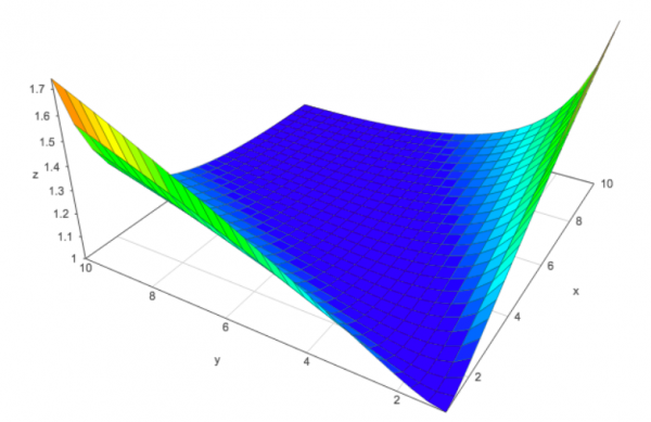 3D plot of the function