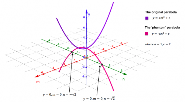 A parabola and its phnantom