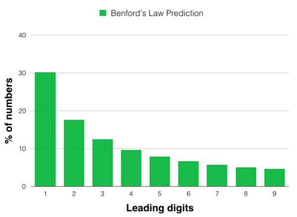 Bar chart showing frequency of leading digits. 1 is most frequent, with higher digits exponentially less frequent