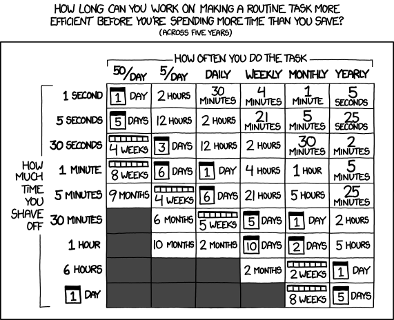 "xkcd comic ""Is it worth the time?"" - a table showing how long you should spend shaving time off a task, depending on how often you do it"