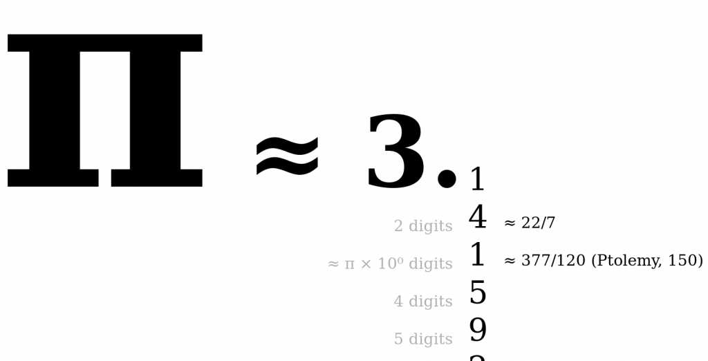 The first few digits of π