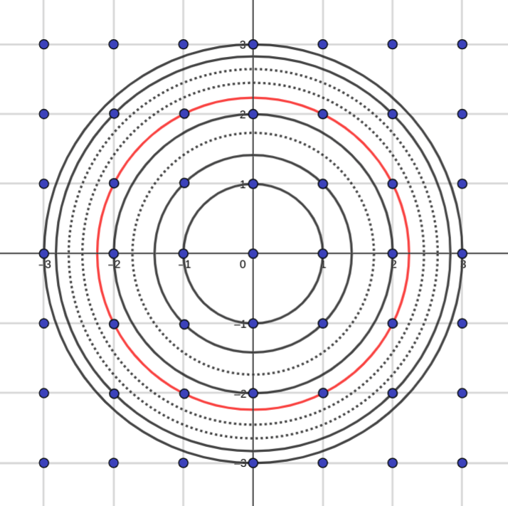 The same diagram again, this time with circles of radius root-1 to root-9 marked on. Five of them pass through four points; one passes through 8.