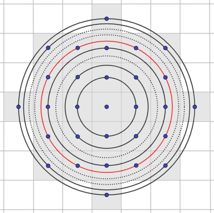 The same diagram again, but with a unit square shaded around each dot that's inside a circle. The shaded area approximates the outermost circle
