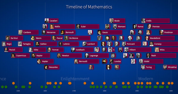 Timeine of Mathematics. Pictures and names of mathematicians arranged along a timeline.