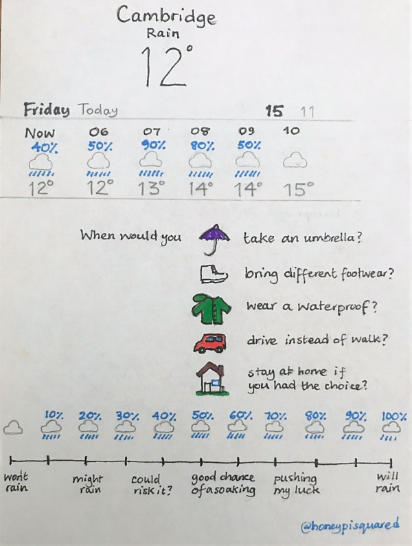"""Hand-drawn """"Cambridge rain"""" chart, showing forecast for today."""