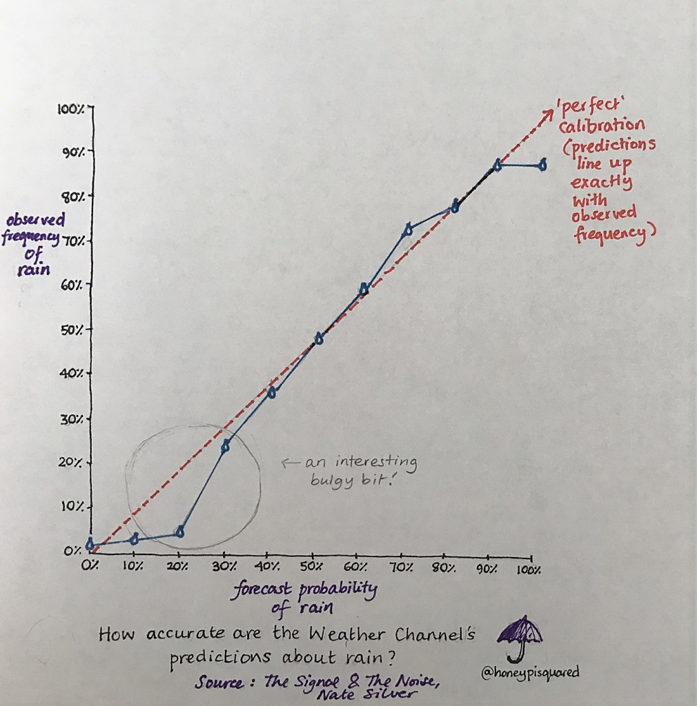"""Scatter plot showing forecast probability of rain against observed frequency of rain. There's a large discrepancy from the """"perfect"""" line highlighted at around 20% forecast probability."""