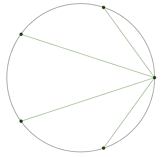 Five equally spaced points on a circle, and lines connecting one of them to the others