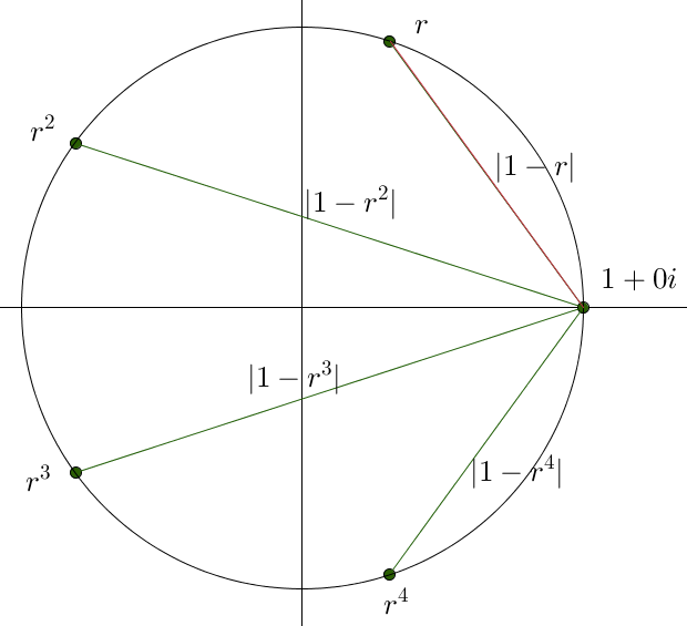The same circle as above, with the dots labelled with powers of r