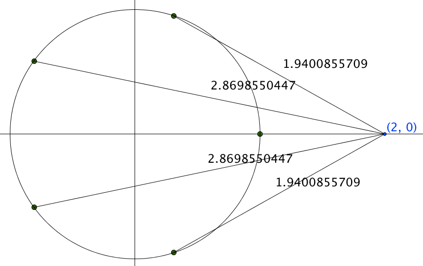 Five evenly spaced dots around a circle centred at the origin, joined by lines to a point at (2,0)