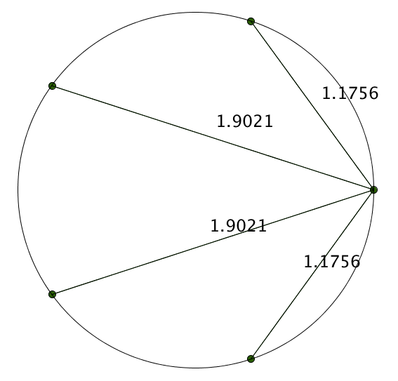 The same diagram as before, but with the lines labelled 1.1756, 1.9021, 1.9021, 1.1756