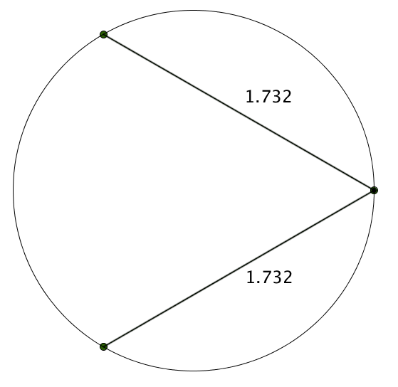 A circle with three dots, and lines both labelled 1.732