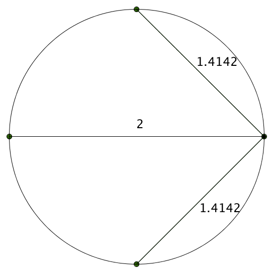 A circle with four dots, and lines labelled 1.4142, 2, 1.4142