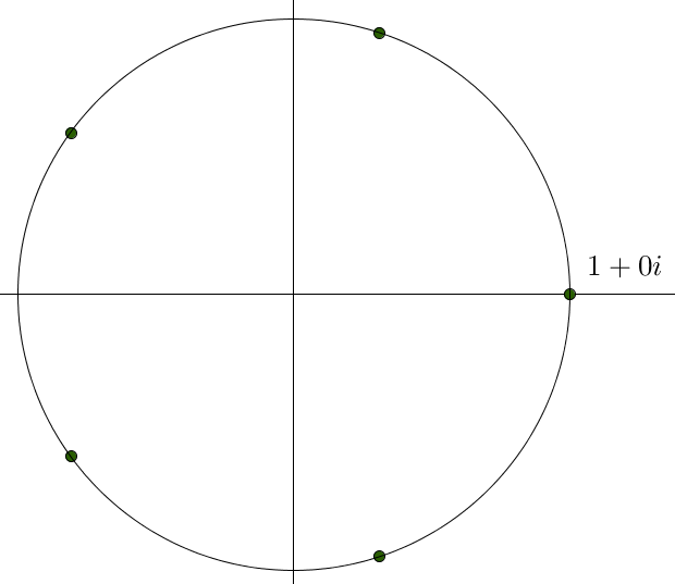 A complex plane with five evenly spaced dots marked on a circle of radius 1 centred at the origin