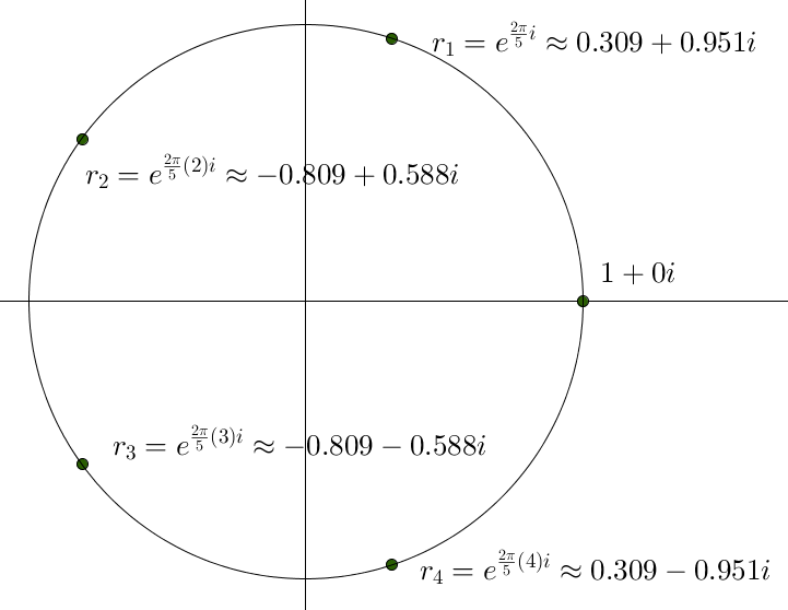The same circle as above, with the coordinates of the dots labelled