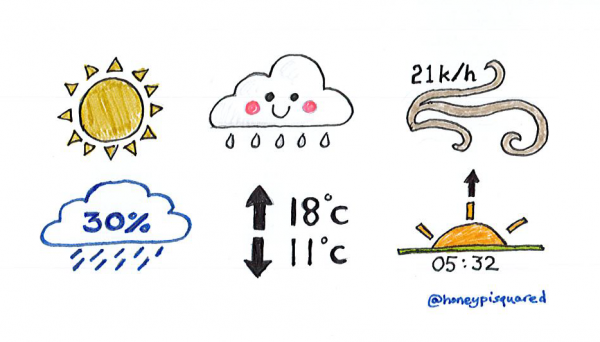 """Weather symbols: a sun, raining cloud, wind, cloud with """"30%"""" inside, high and low temperatures, sunrise time"""