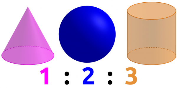 A cone, a sphere and a cylinder of the same height and diameter