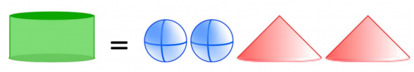 One cylinder equals two spheres and two cones