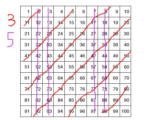 A ten by ten grid of numbers. Blue lines cross out the second, third, seventh and eighth columns, and red diagonal lines cross out every number two more than a multiple of 3