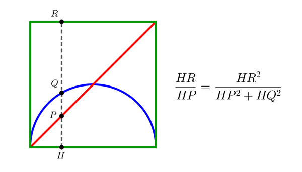 Same diagram as before, with a vertical line from the bottom to the top edge of the square. It intersects the bottom edge at H, the diagonal at P, the semicircle at Q, and the top edge at R.
