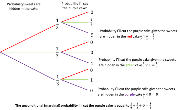 This is a probability tree in two stages.  In the first event there are three arms: one for each colour cake and the associated one third probability that the sweets are hidden in the cake. In the second event the probability that the purple cake is cut based on if the sweets are hidden in a certain cake is shown.  There is a 50% chance that the purple cake will be cut if the sweets are in the red cake, a 100% probability the purple cake will be cut if the sweets are in the green cake and 0% probability the purple cake will be cut if the sweets are in the purple cake. We multiply along the arms of the probability tree to show that the probability I'll cut the purple cake given the sweets are hidden in the red cake 1/3×1/2=1/6 Probability I'll cut the purple cake given the sweets are hidden in the green cake 1/3×1=1/3  Probability I'll cut the purple cake given the sweets are hidden in the purple cake 1/3×0=0 We then add these value up to given the marginal probability of me cutting the purple cake open of being 1/2