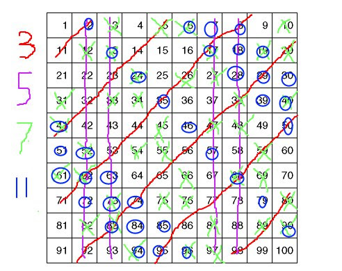 A ten by ten grid with all numbers which can't correspond to squares of numbers modulo 3, 5, 7 or 11 crossed out. The numbers 4, 9, 15, 16, 21, 25, 36, 49, 60, 64, 70, 81, 91, 99, 100 remain.