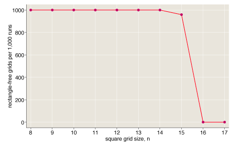 Graph of rectangle-tree grids per 1,000 runs against square grid size, n. The number of grids plummets sharply after size 15.