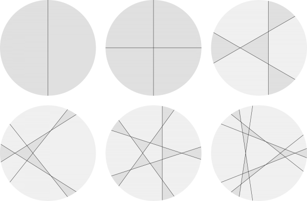 Circles cut with between 1 and 6 slices, to produce the maximum number of pieces. Not every piece is the same size, and not all the examples have rotational symmetry.
