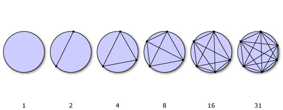 6 discs with 1,2,3,4,5,6 chords