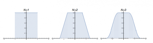 Frequency distributions for N=1, N=2 and N=3. They correspond to the histograms above