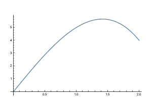 The graph of the function 6x-x^3 from x=0 to x=2.