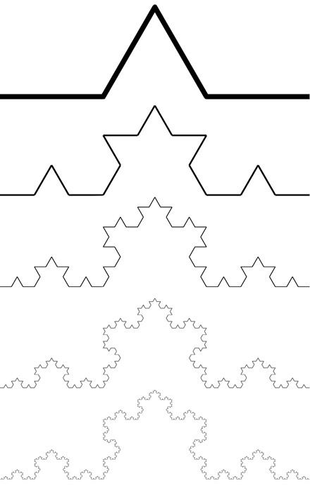 Five iterations of the Koch curve.