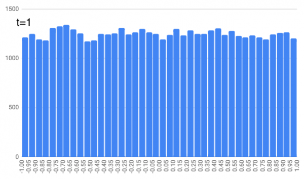 Histogram showing frequencies of positions at t=1. It's fairly level