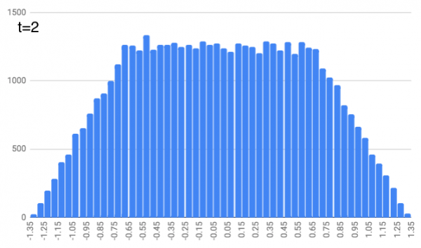 Histogram of positions at t=2. It's level in the middle and sloping off at the sides