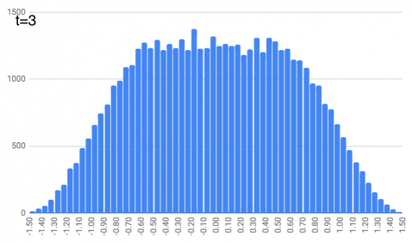 Histogram of position frequency at t=3