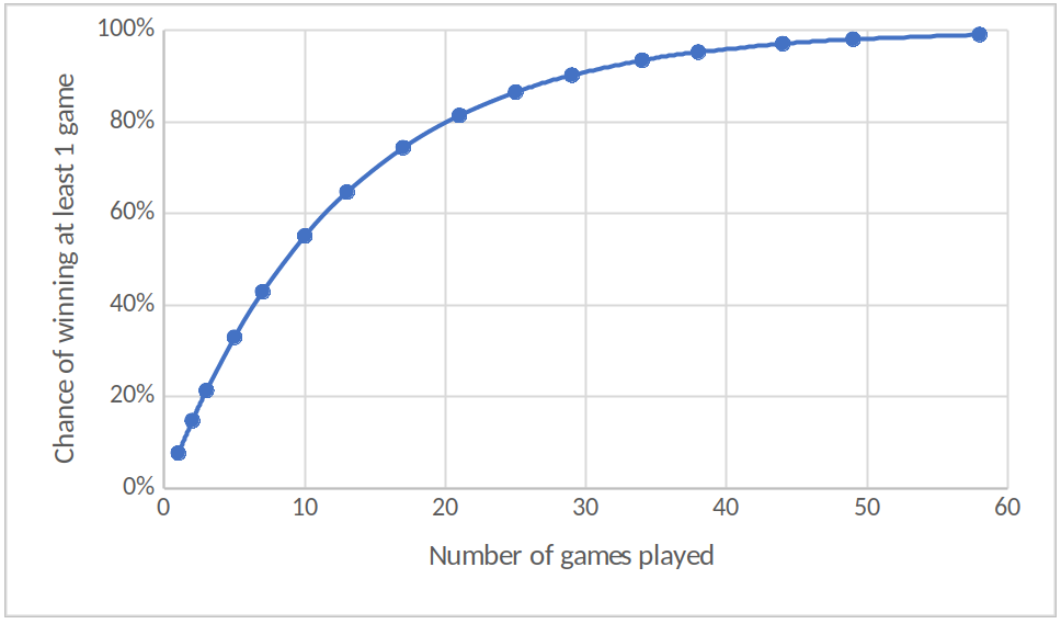 "Chart of ""chance of winning 1 game"" against ""number of games played"". It begins at 0 and tends towards 100%."