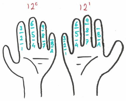Diagram showing how to count to welve on each hand. Each knuckle is marked with a different digit.