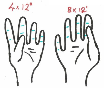 Diagram showing 4 on the left hand, representing units, and B on the right, representing twelves.