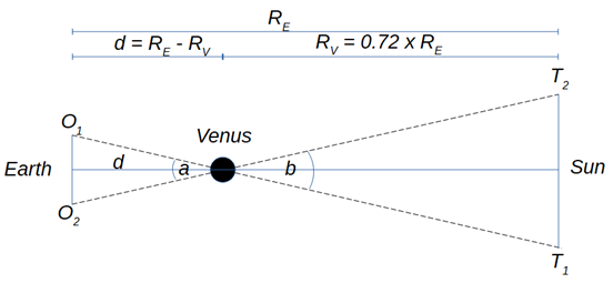 Diagram showing objects O1 and O2 on Earth, with lines intersecting at Venus and carrying on to points T1 and T2 on the Sun.