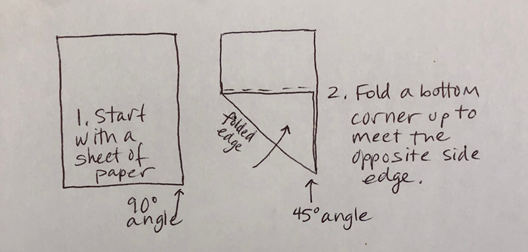 "Instructions: 1. Start with a sheet of paper. The bottom-right corner is labelled ""90° angle"". 2. Fold a bottom corner up to meet the opposite edge. The bottom-right corner is now labelled ""45° angle""."