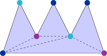 Each of 9 vertices is coloured such that no two adjacent vertices have the same colour.