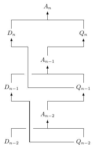 Diagram showing the relations between numbers of bee, drones and queens. A_n = D_n + Q_n; D-n = Q-n-1; Q-n = A_n-1; A_n-1 = D_n-1 + Q_n-1; D_n-1 = Q_n-2; Q_n-1 = A_n-2; A_n-2 = D_n-2 + Q_n-2