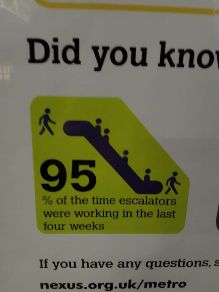 Did you know? 95% of the time escalators were working in the last four weeks.