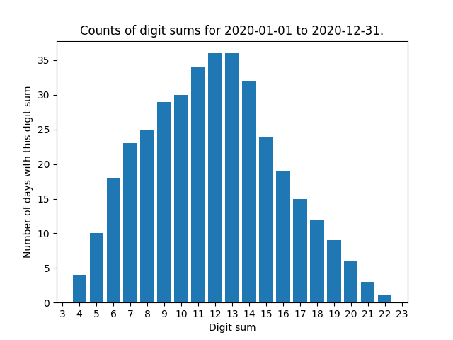 Bar chart showing counts of digit sums for 2020-01-01 to 2020-12-31. Digit sums range from 4 to 22, with more dates matching the dates up to 12 and 13, which are joint maximum, than higher numbers.
