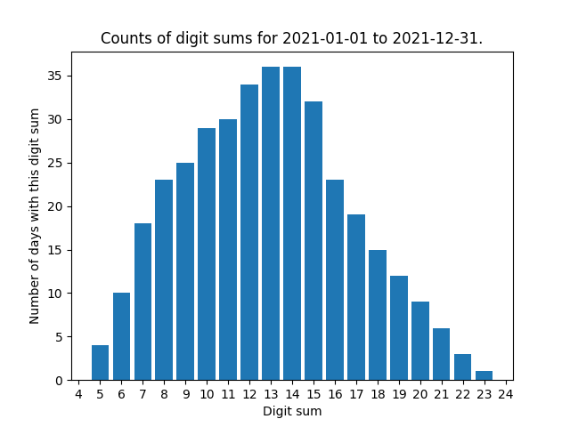 Bar chart showing counts of digit sums for 2021-01-01 to 2021-12-31. Digit sums range from 5 to 23, with more dates matching the dates up to 13 and 14, which are joint maximum, than higher numbers. The chart is quite similar to the previous one, though with digit sums shifted one number higher.